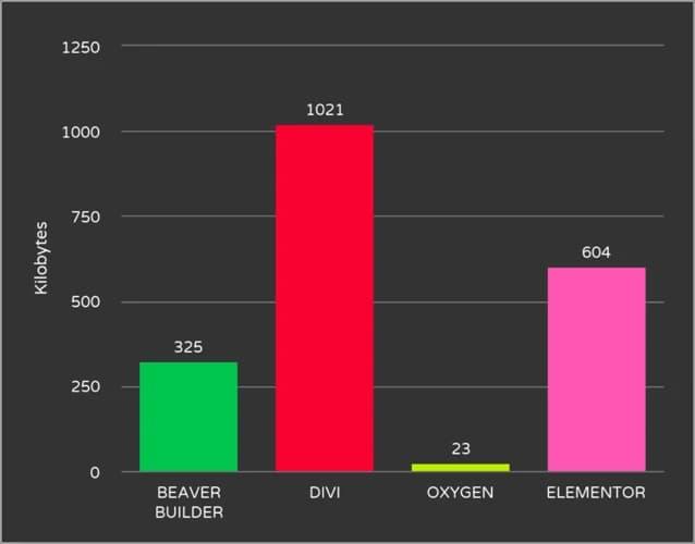 Confronto Oxygen - Divi - Beaver - Elementor