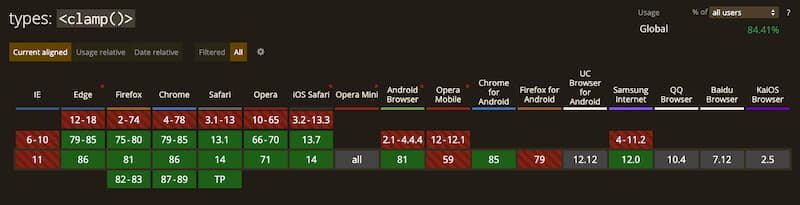 Supporto Browser Clamp() CSS